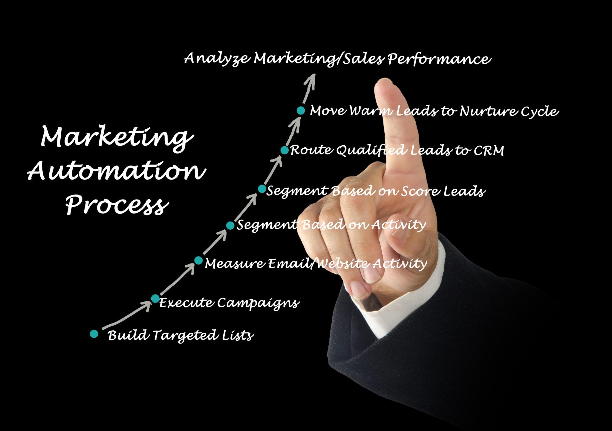 Marketing automation process