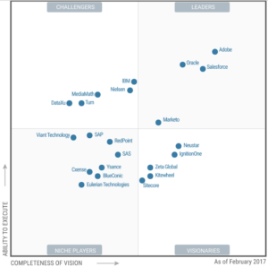 Gartner Quadrant Marketing Automation Software 2017