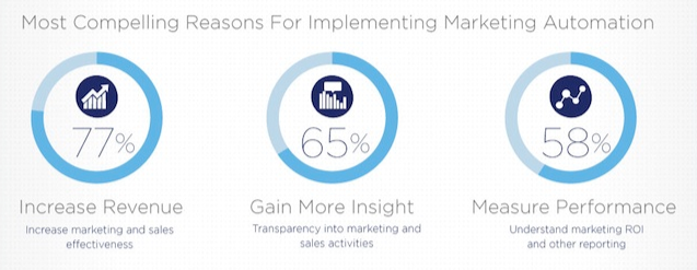 Most compelling reasons for marketing automation - Pardot
