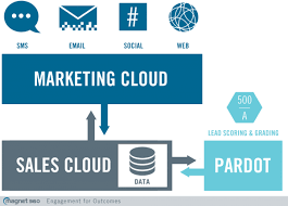 Pardot Sales Cloud Marketing Automation