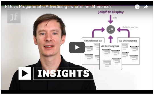 How Programmatic Advertising Works