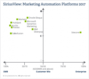 SiriusDecisions Marketing Automation 2017