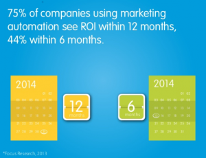 ROI of Marketing Automation Campaigns