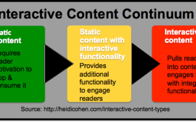 5 Interactive Content Types That Will Boost Your Results