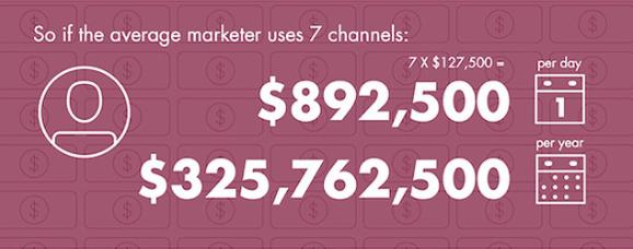 Nestle Content Marketing per channel per day