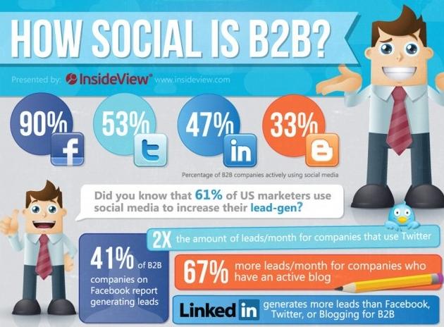 social B2B stats