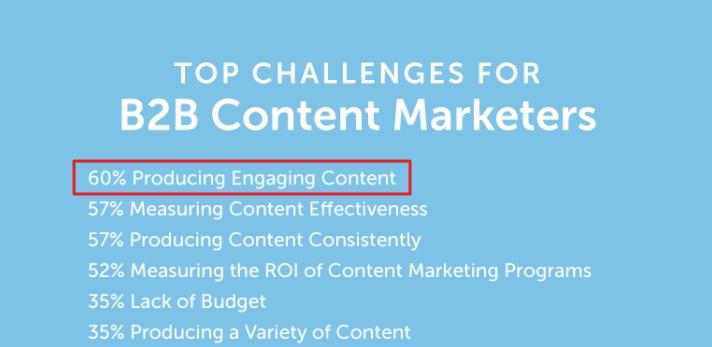 CM content challenges B2B